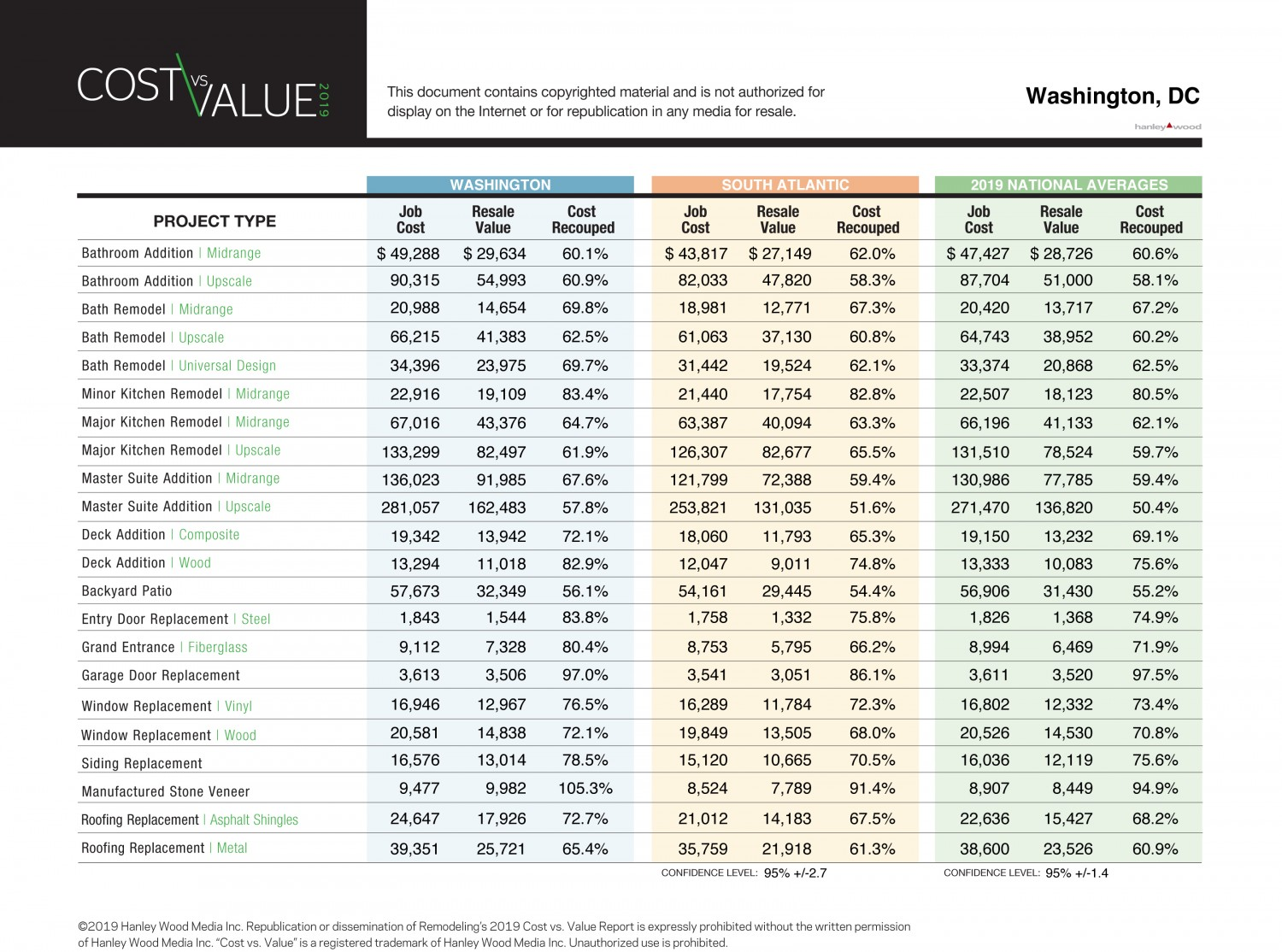chart for projected home remodeling ROI, by project type (Washington, DC)